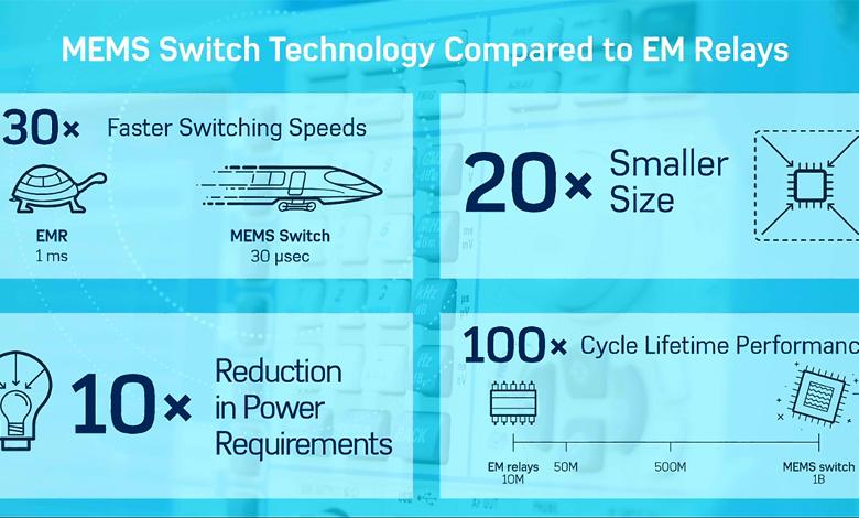 展示ADI公司的34GHz MEMS开关技术