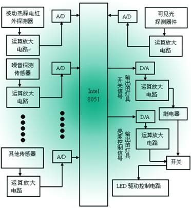 led智能节能照明控制系统的设计